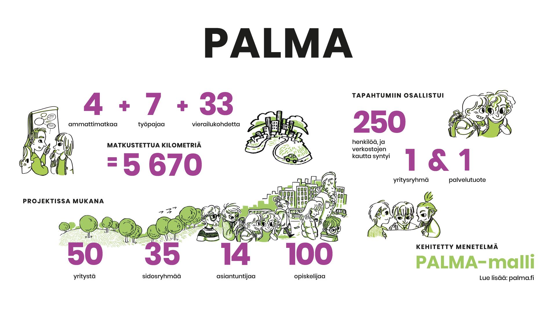 Palma hankkeen tiedot kuvana
