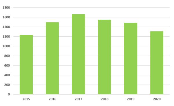 maaseudun-yritystukihakemukset-2015-2020, Hakemusten määrät on lueteltu myös alla olevassa tekstissä. 2015: 1232 hakemusta 2016: 1495 hakemusta 2017: 1664 hakemusta 2018: 1548 hakemusta 2019: 1484 hakemusta 2020 (tammi-syyskuu): 1310 hakemusta