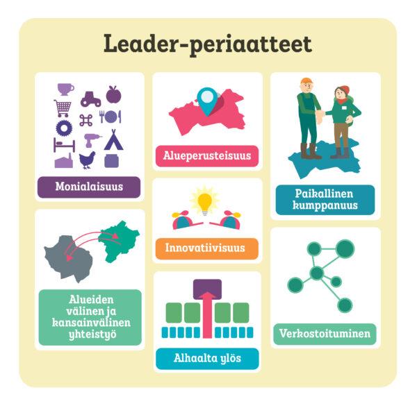 Leader-periaatteet ovat monialaisuus, alueperustaisuus, paikallinen kumppanuus, alueiden välinen ja kansainvälinen yhteistyö, alhaalta ylös ja verkostoituminen.