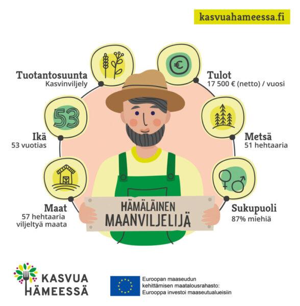 Hämäläinen maanviljelijä infografi.
